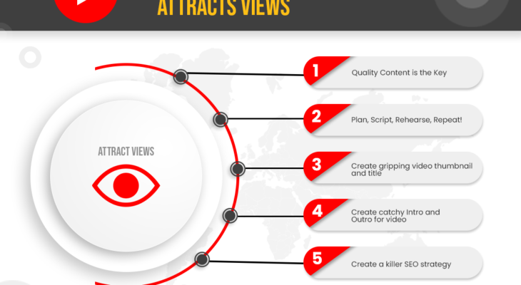 How to Make a YouTube Video that Attracts Views