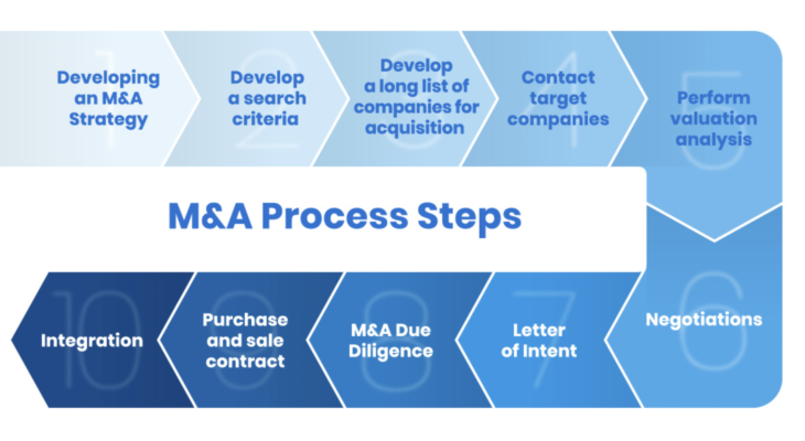 M&A Taxes: The Types and Elements